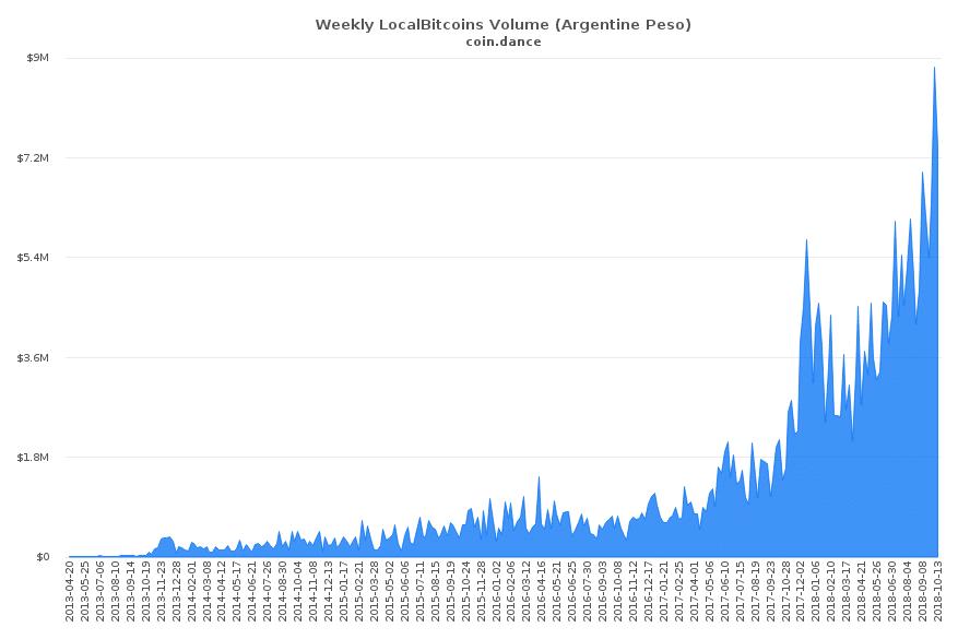Argentina batem recorde de negociações P2P Bitcoin