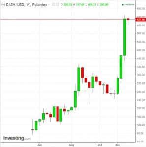 Dash vê aumento de 100% em pagamentos comerciais
