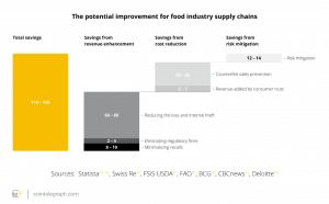 US$ 300 bilhões em alimentos serão rastreados usando Blockchain e IOT