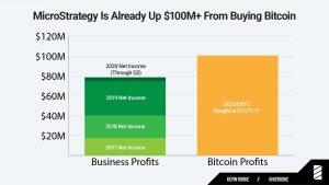Fundos em Bitcoin da MicroStrategy podem estar rendendo mais do que seus negócios