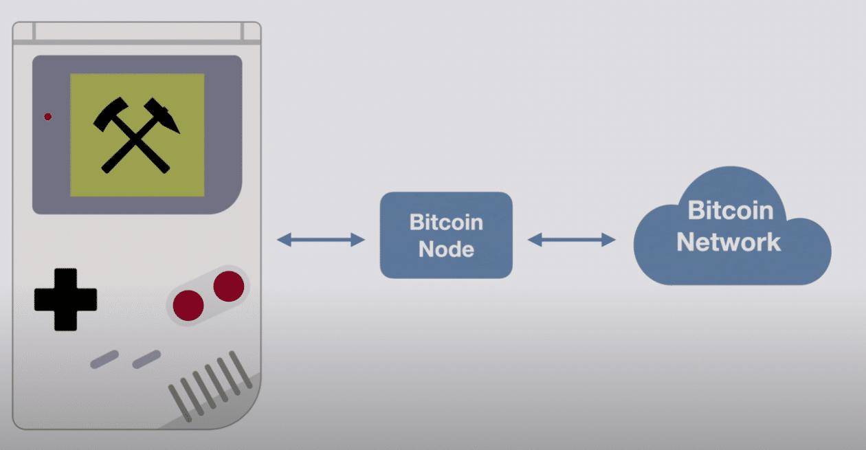 Game Boy para mineração de Bitcoin